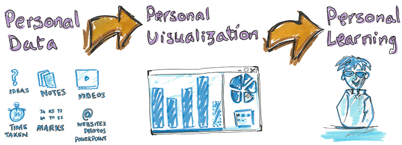 Personal Visualization, from data to learning